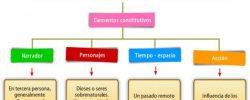 Estructura del mito